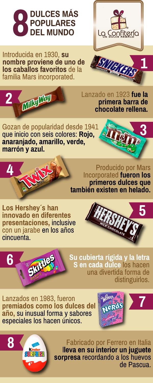 Descubre a los dulces más populares del mundo - La Confiteria